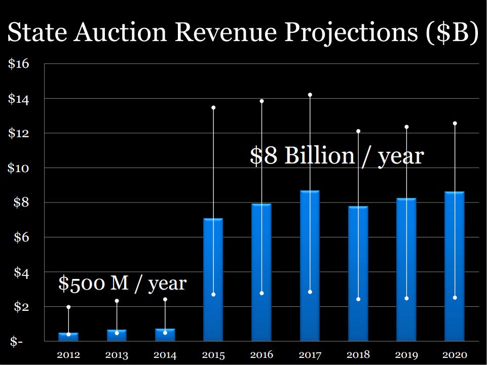 AB-32-revenue-projection-NRDC