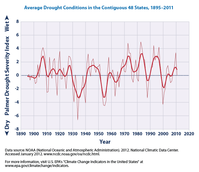 Average Drought Conditions in the Contiguous 48 States 1895-2011
